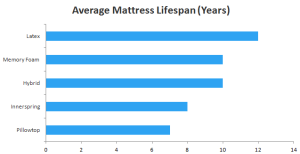 Average mattress lifespan in years