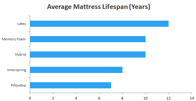 mattress buying guide sleepopolis uk ForAverage Lifespan Of A Mattress