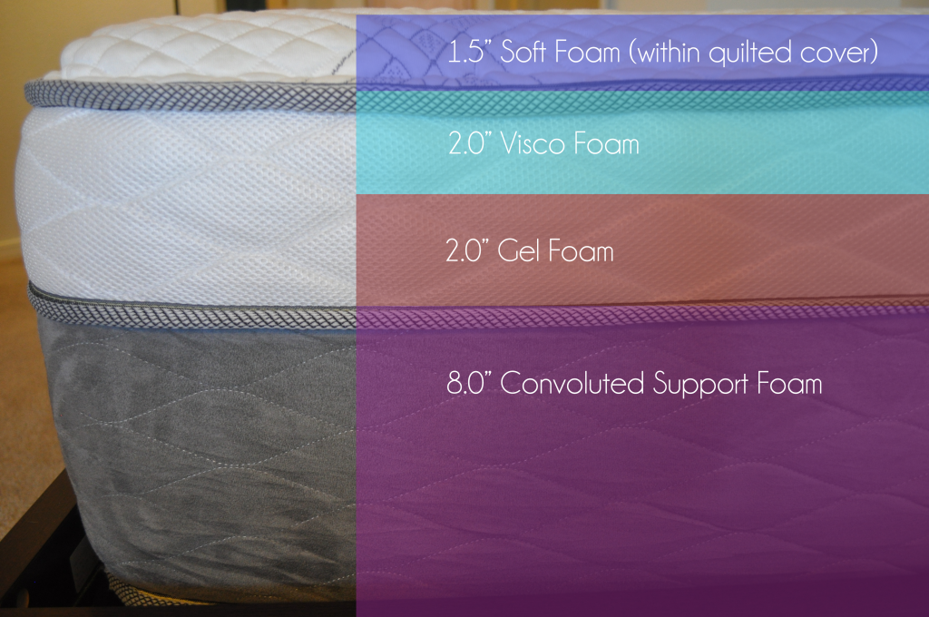 "Nest Alexander mattress foam layers (top to bottom) - 1.5"" soft foam (within quilted cover), 2"" visco foam, 2"" gel memory foam, 8"" convoluted support foam"