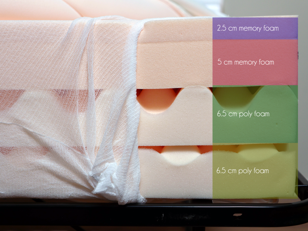 Tempur Cloud Delux 22 layers (top to bottom) - 2.5 cm memory foam, 5 cm memory foam, 6.5 poly foam support, 6.5 poly foam support