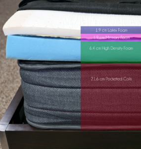 Sleeping Duck mattress layers (top to bottom) - 1.9 cm latex foam, 1.9 cm memory foam, 6.4 cm support foam, 21.6 cm pocketed coils