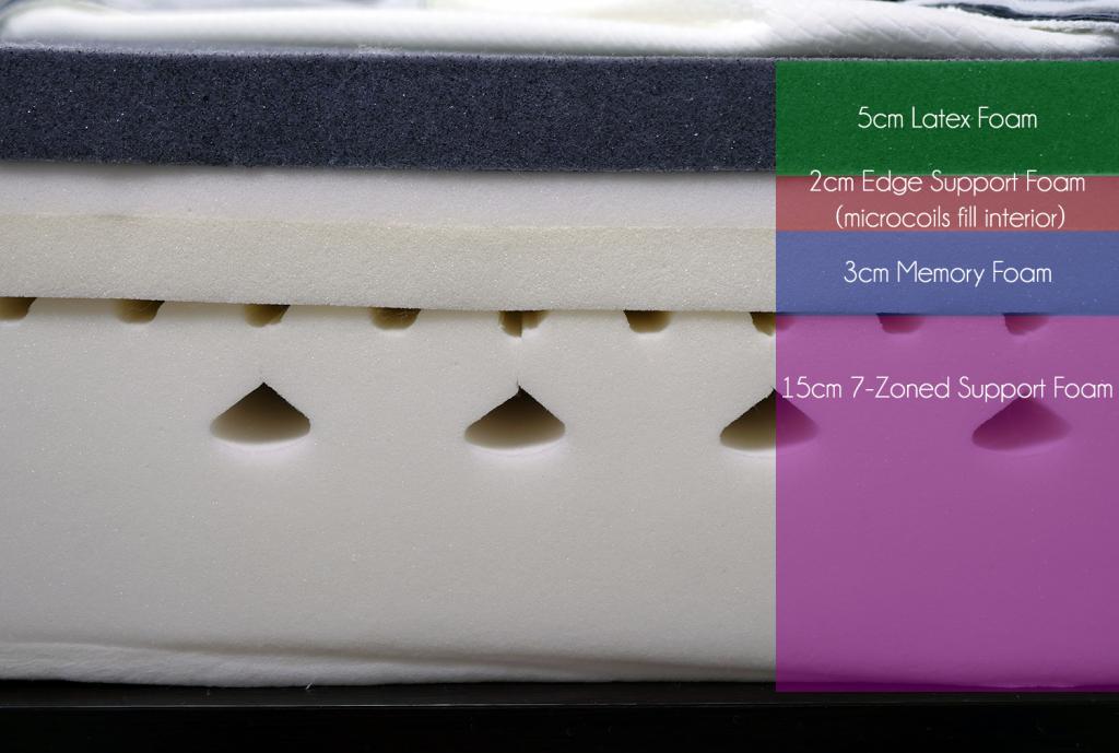 Simba mattress layers (top to bottom) - 5cm Siimbatex latex foam, 2cm edge support foam and microcoils, 3cm memory foam, 15cm 7-zoned support foam