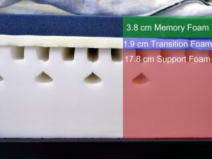 Hyde & Sleep memory foam mattress layers (top to bottom) - 3.8 cm memory foam, 1.9 cm transition foam, 17.8 cm support foam