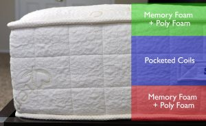 Sloane & Sons mattress layers (top to bottom) - several layers of memory foam and poly foam, pocketed coil core layer, several layers of memory foam and poly foam