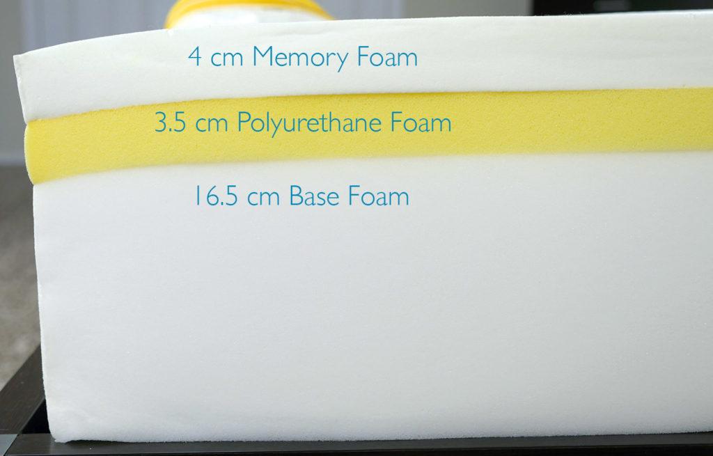 Couches de matelas Eve (de haut en bas) - mousse mémoire 4 cm, mousse polyuréthane 3,5 cm, mousse de support de base 16,5