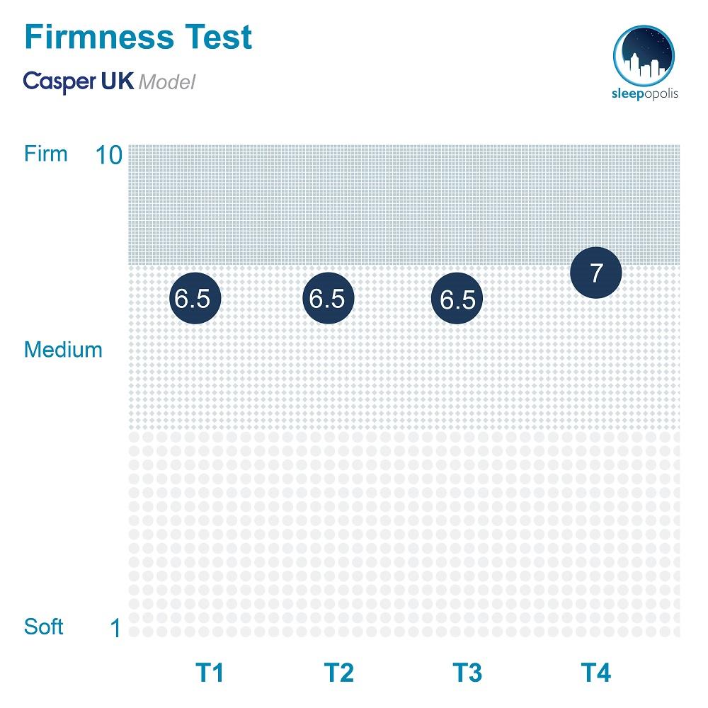 Casper Firmness Test