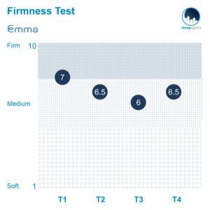 Emma Firmness