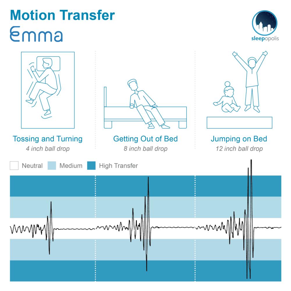 Emma Motion Transfer